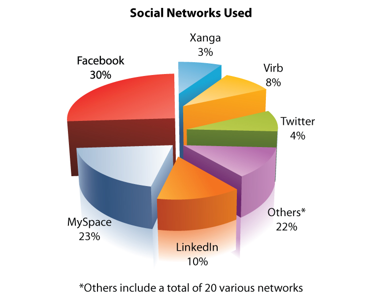 advantages and disadvantages of using social networking sites
